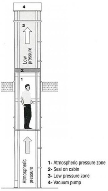 A budget vacuum elevator which can be installed within a for Wheelchair accessible house plans with elevator