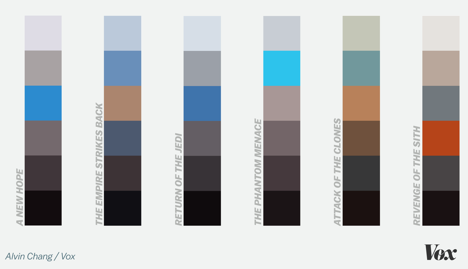 Every Star Wars Movie According To Its Colors Star Wars Bathroom Star Wars Room Star Wars Colors