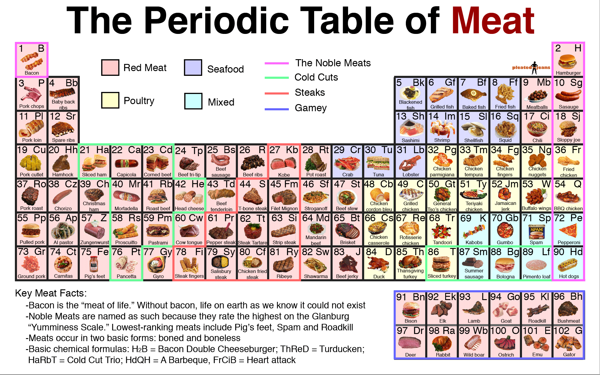 The periodic table of meat image pleated jeans a meat the periodic table of meat image pleated jeans urtaz Gallery