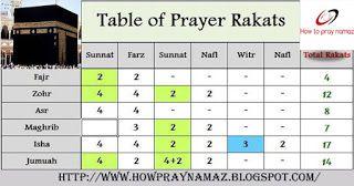 How To Pray Namaz How To Pray Farz Namaz Islamic Quotes Quran Quotes Sunnah Prayers