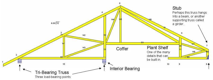 Tri Bearing Truss Building Diagrams Construction