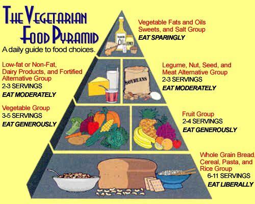 7thday adventist keto diet