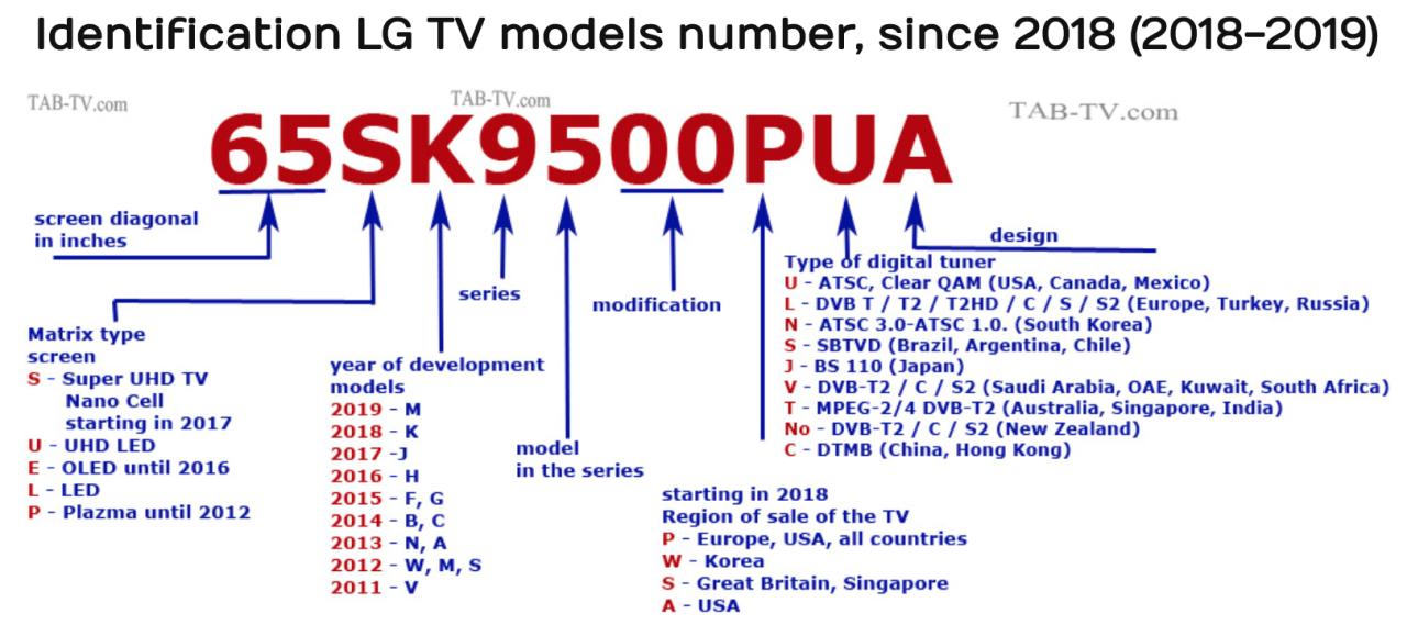 Identification Lg Tv Models Number 2018 Digital Tuner Lg Tvs Tv