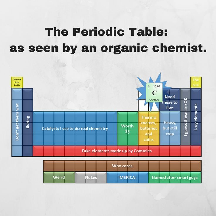 56441c9c8a258d506797a0468d33daee funny chemistry organic the periodic table as seen by organic chemists funny urtaz Images