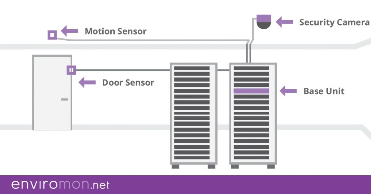 Monitoring Physical Security For Your Server Room Server Room Security Camera Camera