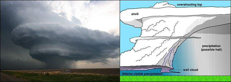 Photo Of A Supercell Next To A Diagram Of A Classic Supercell Thunderstorms Supercell Clouds
