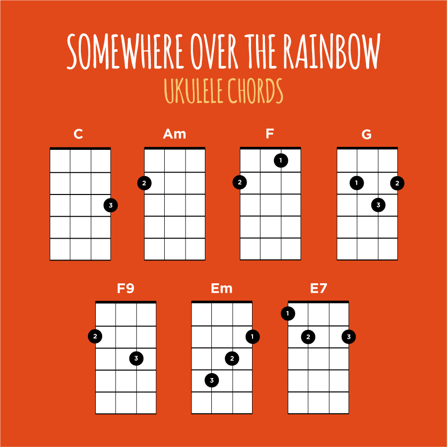 Somewhere over the rainbow ukulele chords uke pinterest somewhere over the rainbow ukulele chords hexwebz Images