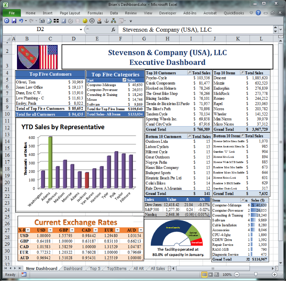 Free Financial Dashboards In Excel Excel Dashboard Template - Company dashboard template free
