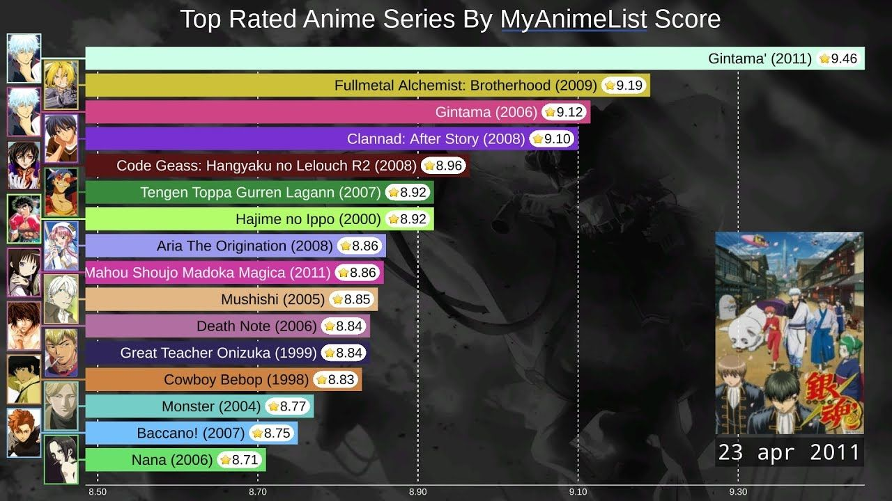 Top 15 Most Rated Anime Raking History (20062019) Top