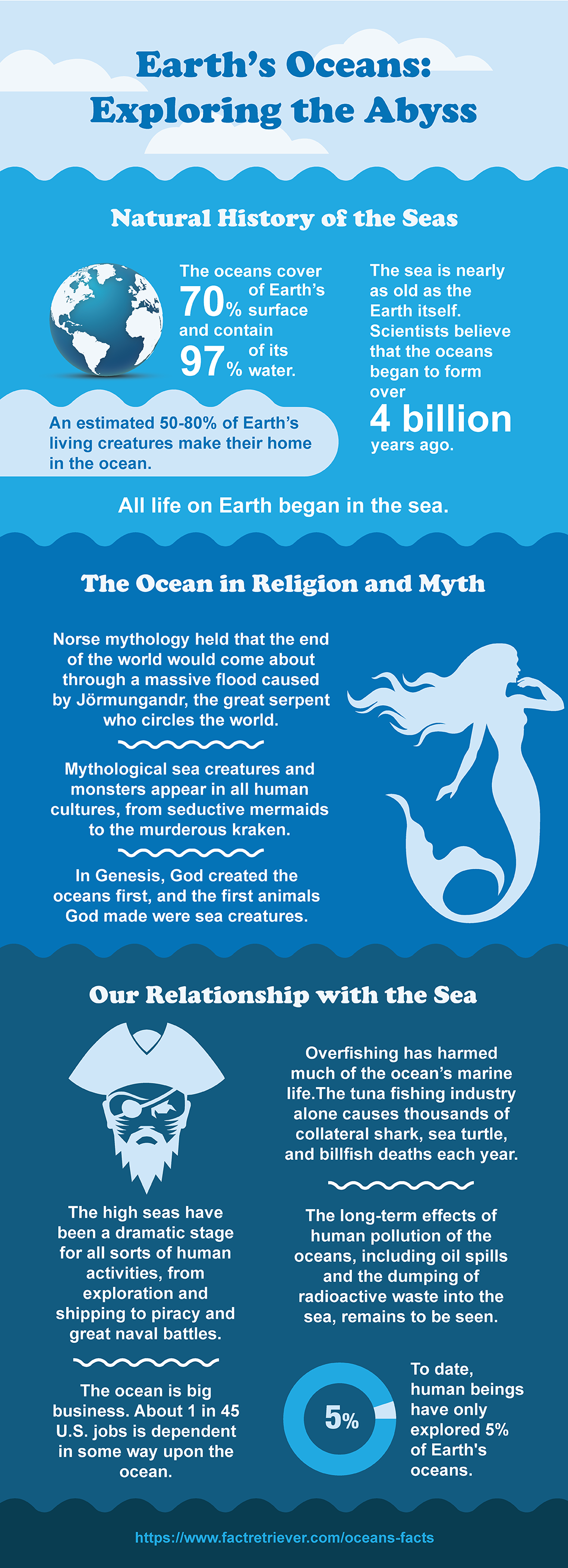 Amazing Ocean Infographic Fun Fact Of The World Which Topic I Suitably Limited For A Research Paper