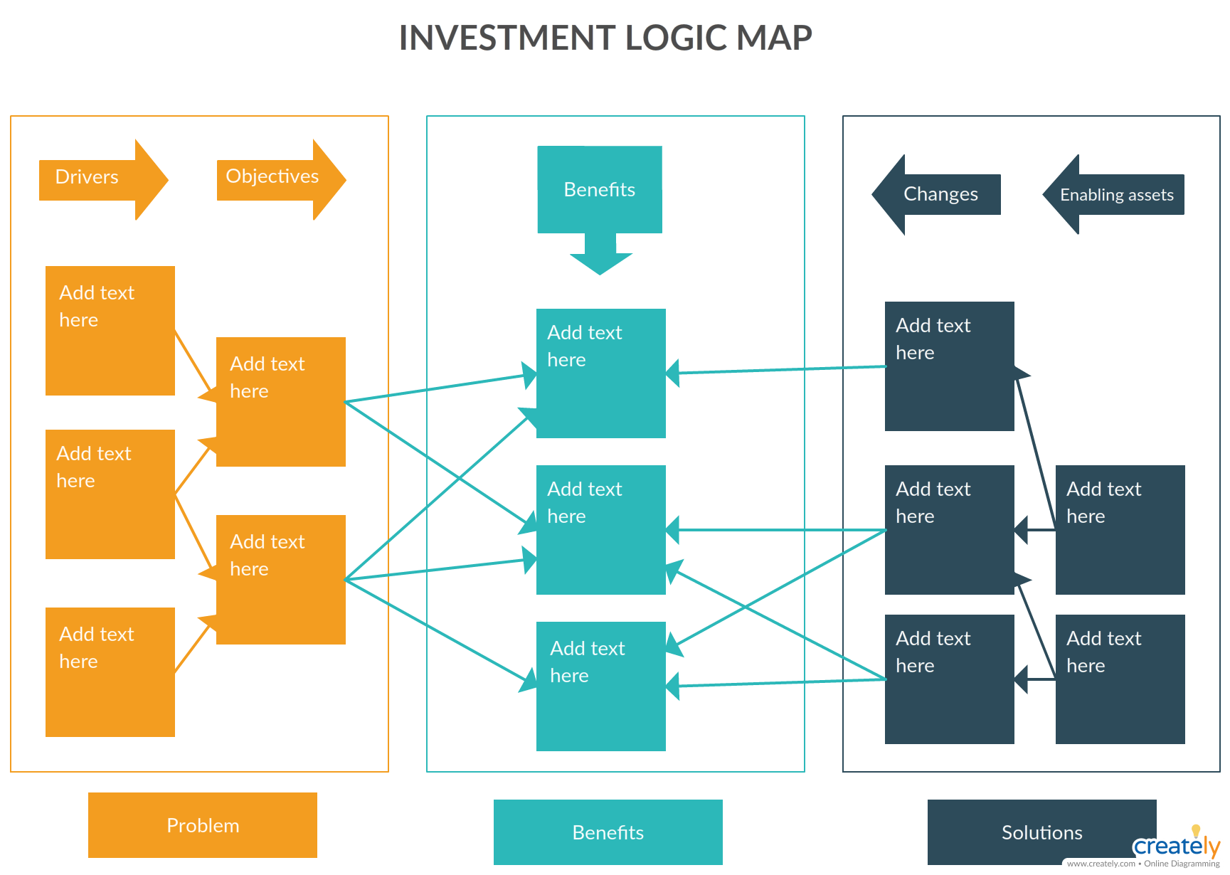 Investment Logic Mapping Is A Technique To Ensure That