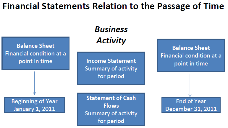 Financial Statements Relation To The Passage Of Time ItS Easy To