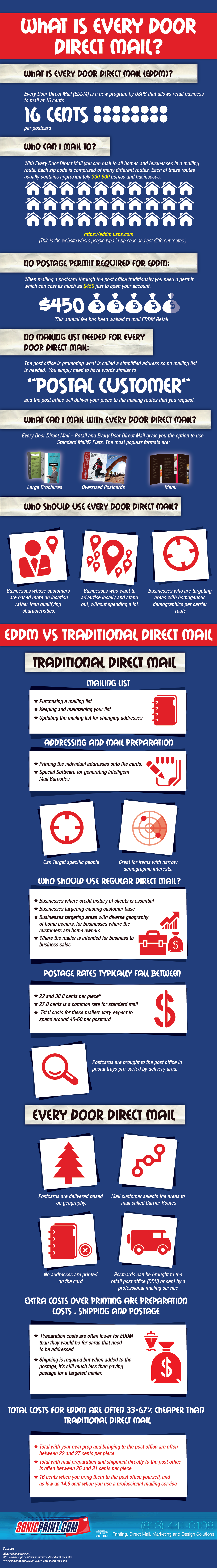 What Is Every Door Direct Mail Small Business Infographic Direct Mail Direct Mail Marketing
