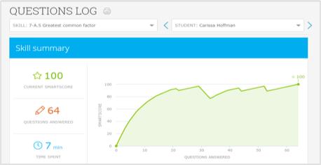 IXL - Analytics information | Ahmad | Diagram, Life hacks, App