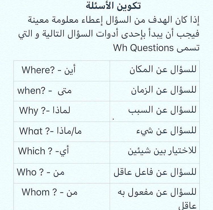 تعلم اللغة الانجليزية On Instagram اذا كنت مهتم ان يصلك باقي الدروس اكتب تم لايك English 900 جدة السعودية حضرموت المكلا Learn English Math Learning