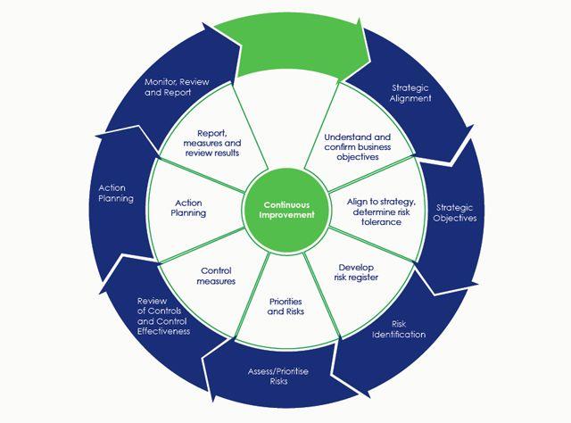 Risk Management Process Diagram | Risk Management Structure