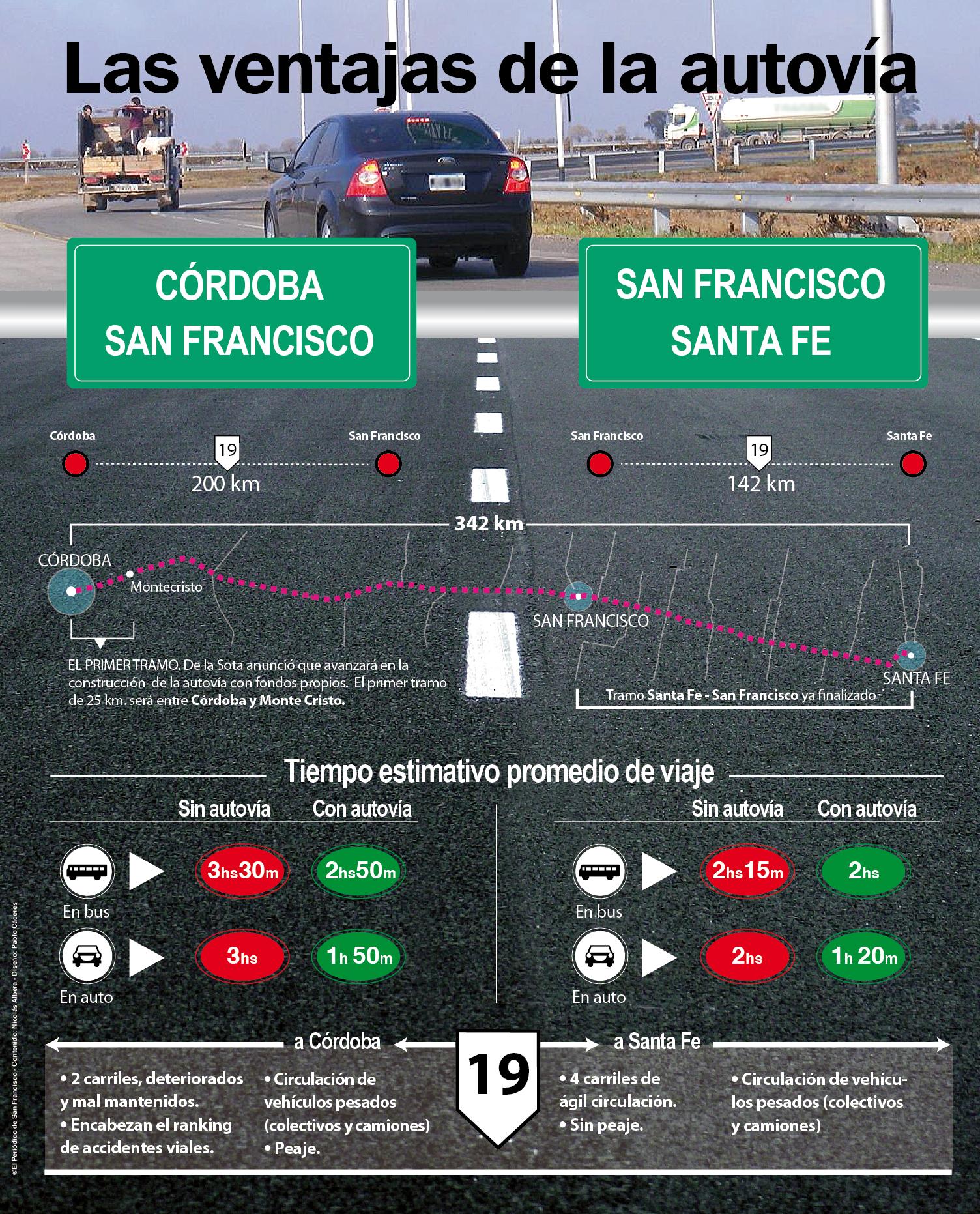 Infografía sobre la Autovía Córdoba - Santa Fe. Publicada el domingo 15 de julio en El Periódico de San Francisco