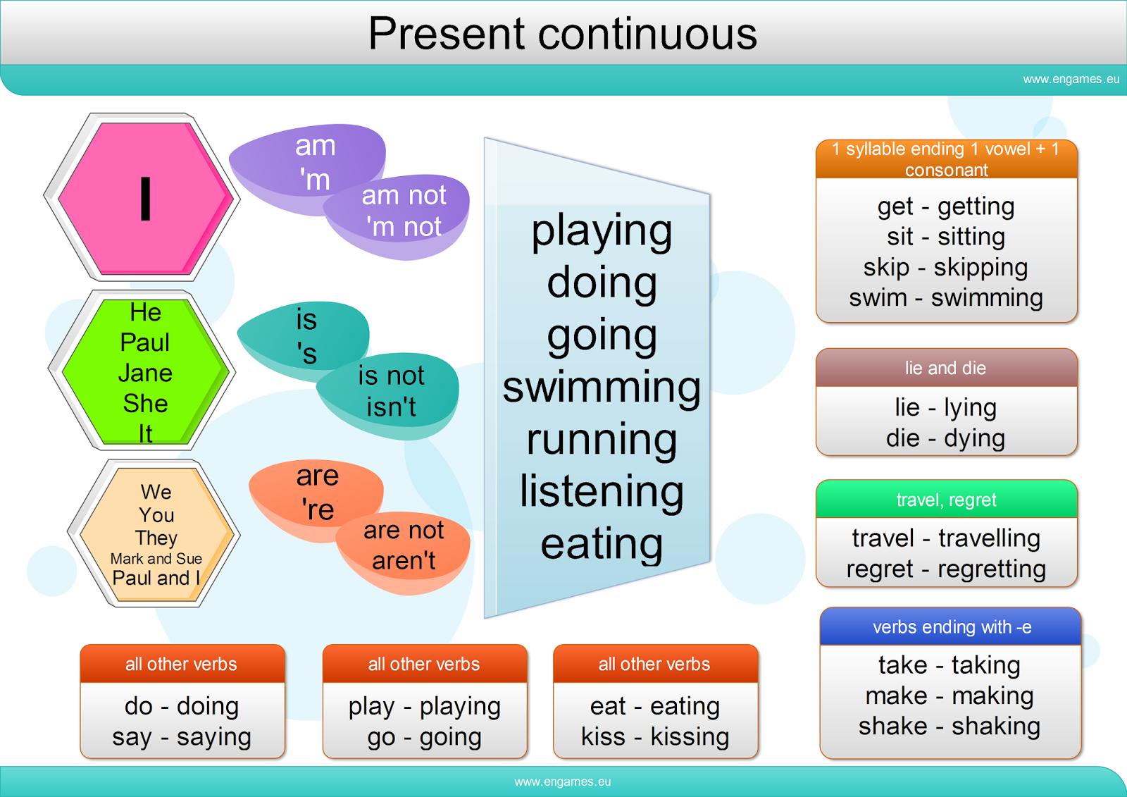 Present simple tense of be | Ingl3101 Academic skills Unit 1 | Pinterest
