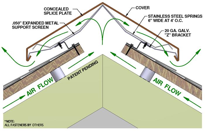 Roof Venting Methods : Roofing ridge vent 盖房 in pinterest