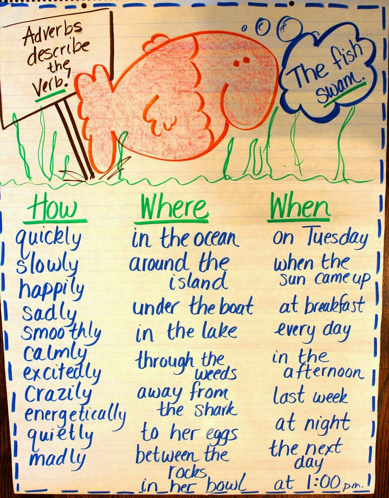 April Adverb Adventure First Grade Wow
