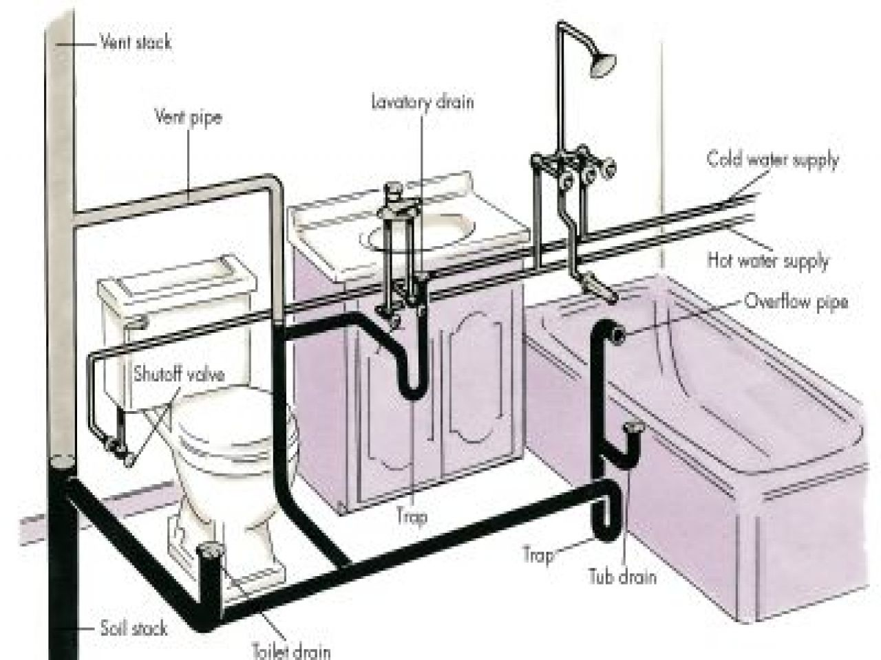 Plumbing In A Bath How To Proceed Bathroom Plumbing Diy Plumbing Plumbing