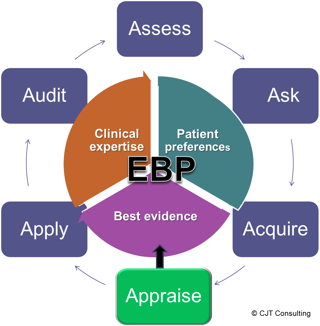 The 6 A S Of Evidence Based Practice Get My Free Handout