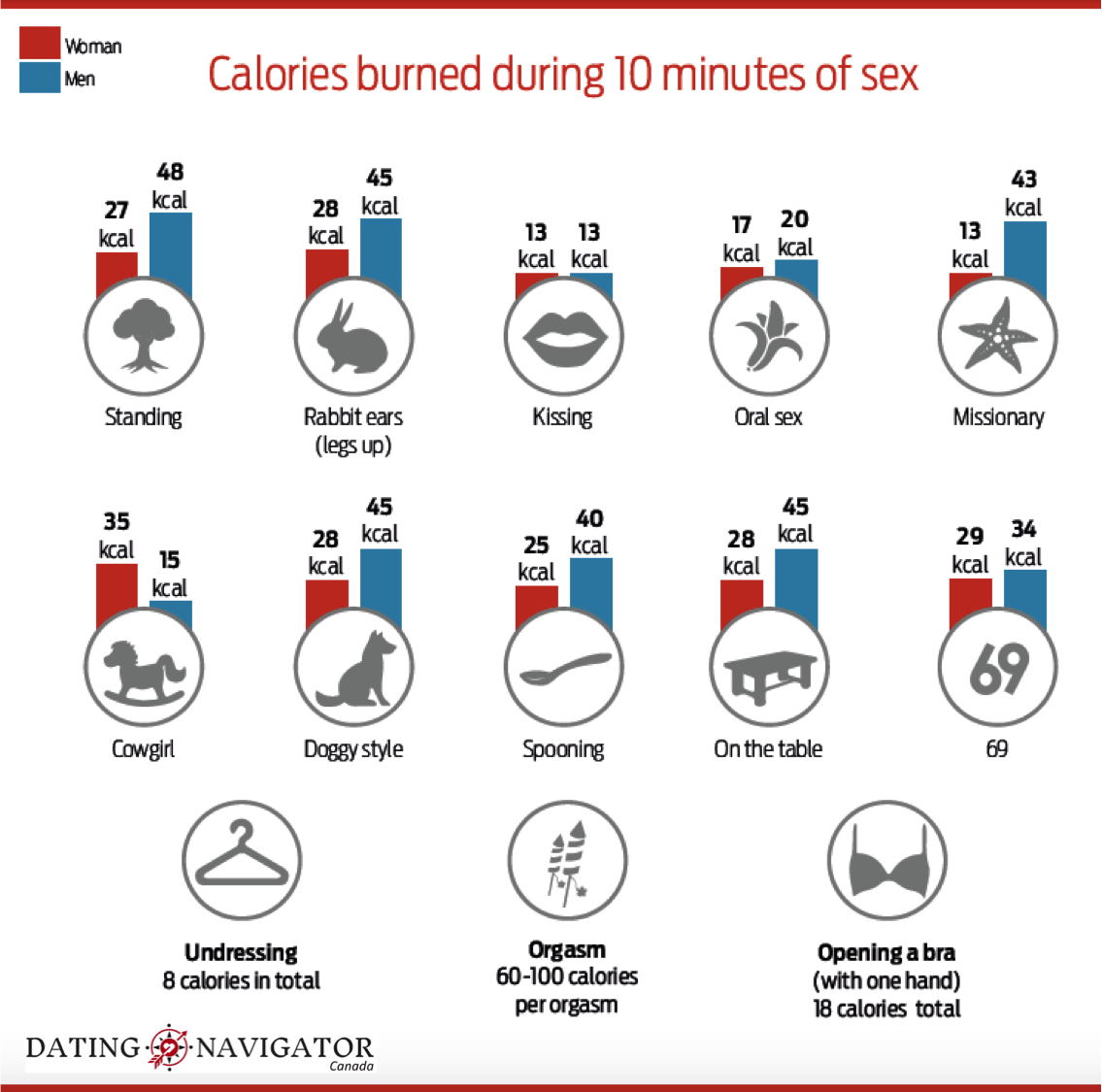 Burn calorie having many sex while