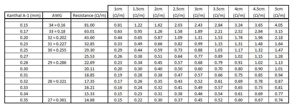 Kanthal resistance per meter infografics pinterest vape kanthal resistance per meter greentooth Images