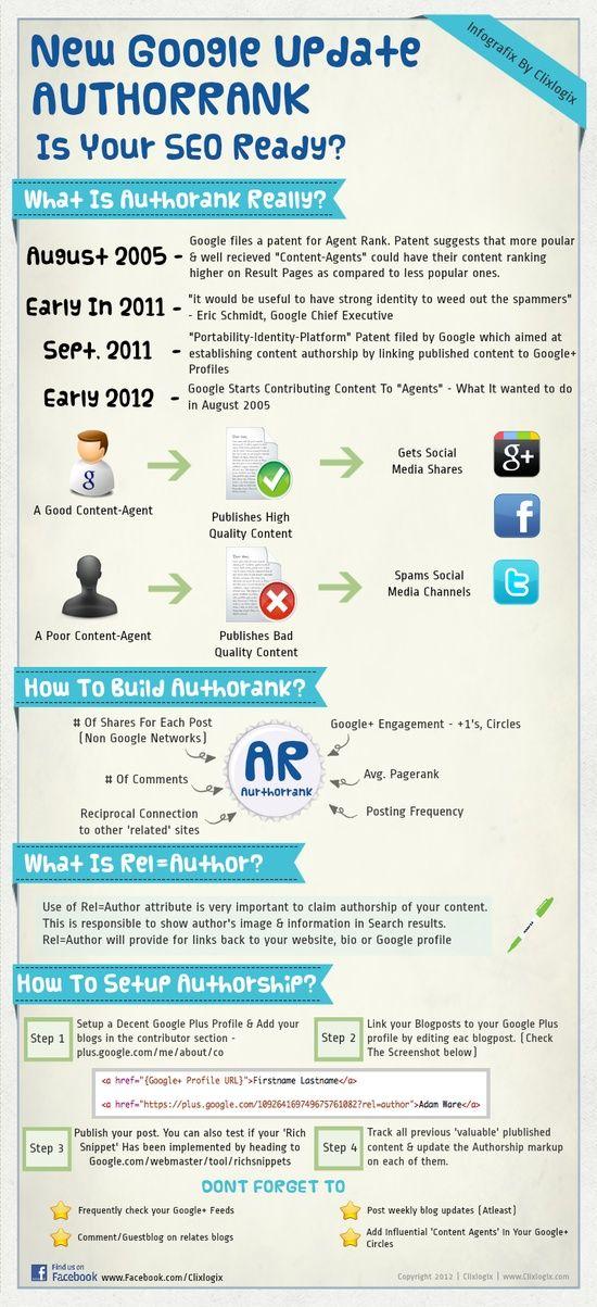 #Infographic: Is your #SEO ready for #Google Author Rank? -- la evolución no termina nunca, ...mejor así más oportunidades.