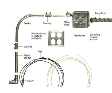 installing metal conduit how to install electrical cable boxes rh pinterest com Home Wiring Conduit Outdoor Electrical Wiring