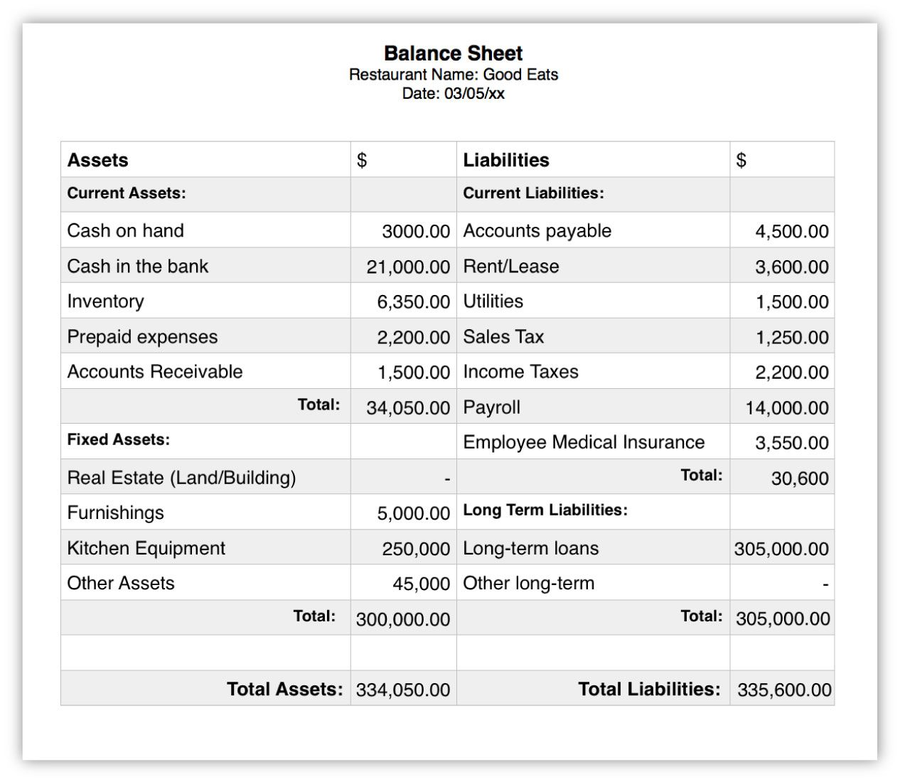 Example Balance Sheet For Restaurants Business Valuation Statement Template Profit And Loss Statement