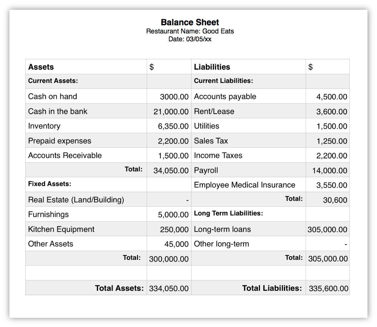 Understanding Restaurant Financial Statements