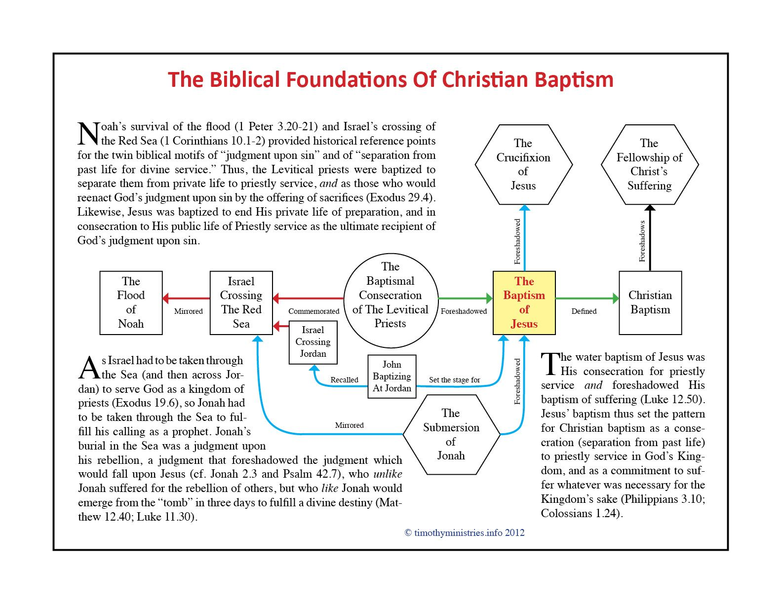 hight resolution of this chart shows at a glance the rationale for the baptism of jesus and the baptism of his followers