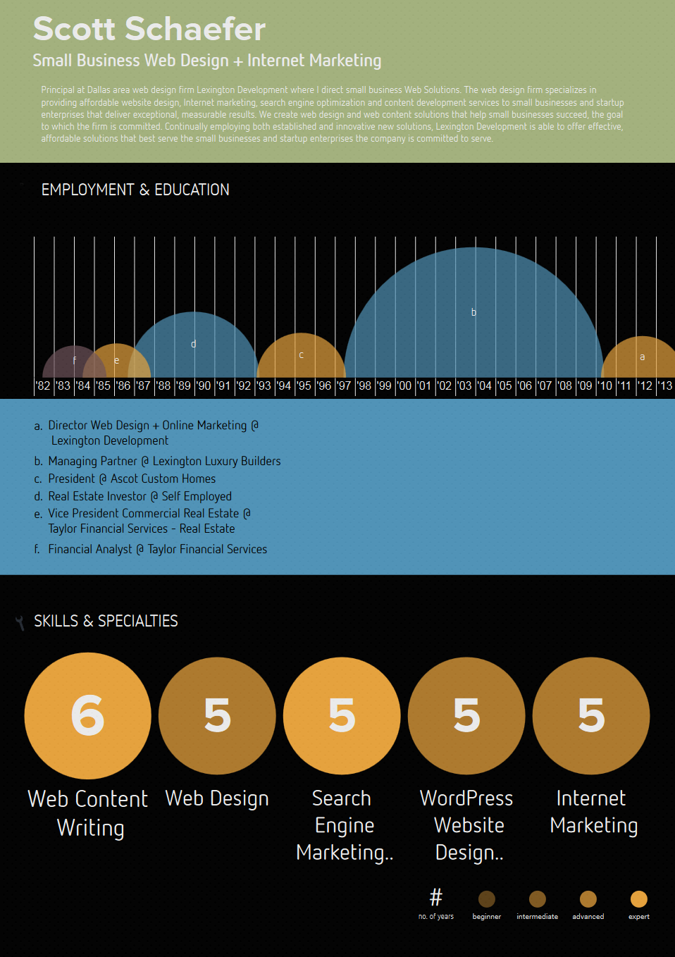 Scott-Schaefer-Infographic-Resume.png (958×1358) | Look At It ...