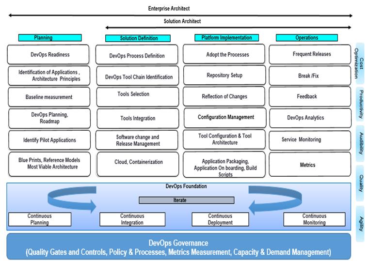 EA Framework for DevOps Adoption Wipro in 2020