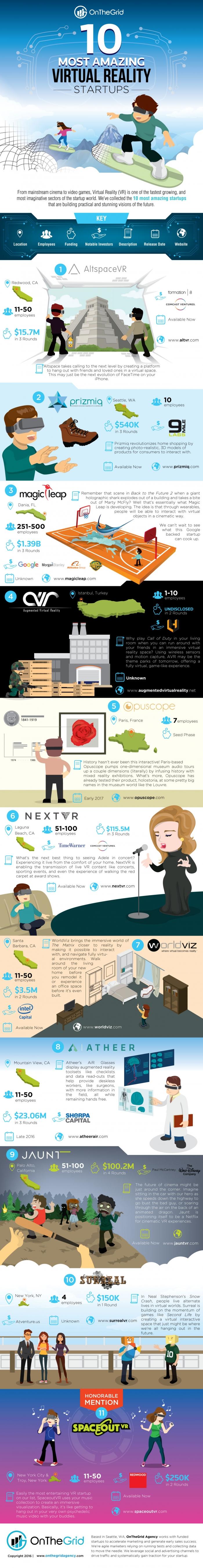 Ten Most Amazing Virtual Reality Startups! Infographics