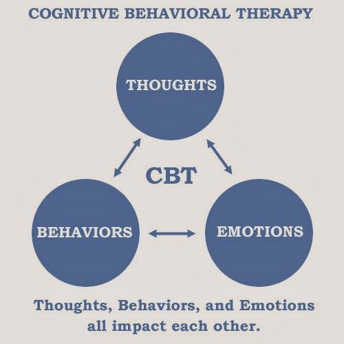 cbt and addictions Cognitive behavioral therapy is a technique that has been successful in the  treatment of a variety of physical and mental health conditions and.