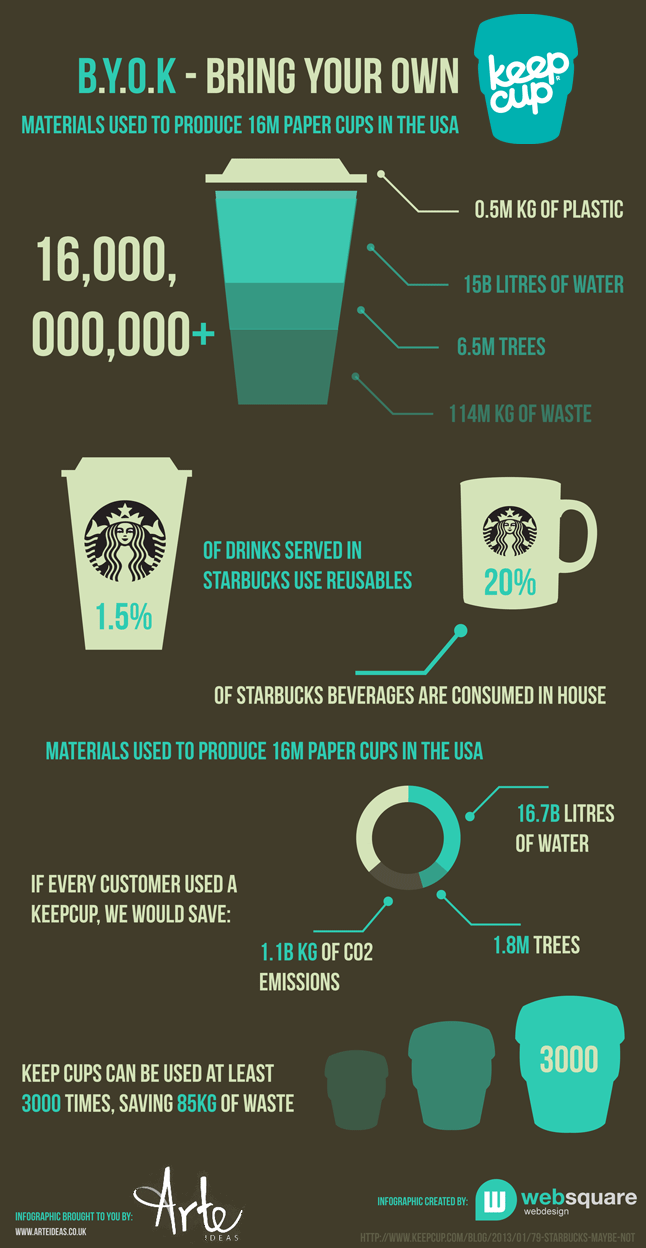 Energy Consumption Of A Coffee Maker : Make Keepcup your choice for sustainable coffee consumption, click on the image to buy one for ...