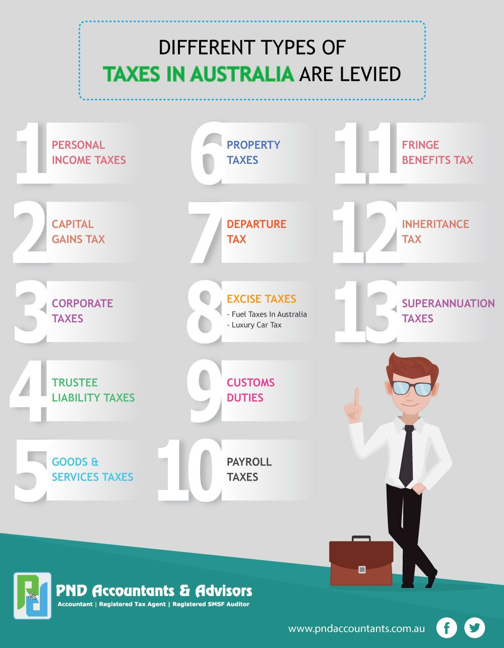 Different Types Of Taxes In Australia Are Levied Types Of Taxes Accounting Services Melbourne