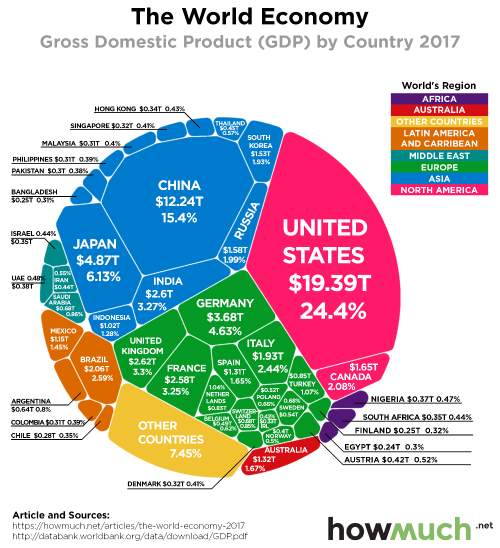 Visualize The Entire Global Economy In One Chart In 2020 Economy Infographic Global Economy Economics Lessons