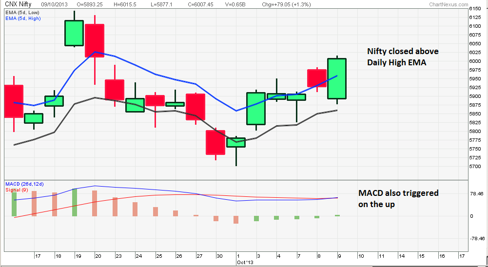 Nifty India Nse Nifty Stock Trading Chart