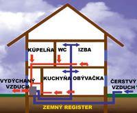Pasívny dom v slovenskej