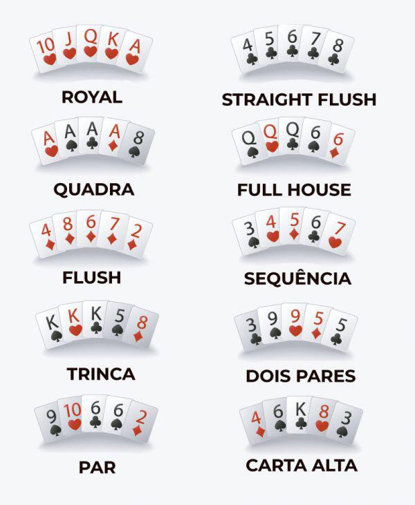 Pin by BestForexForYou on Poker in 2020 Poker hands, Fun