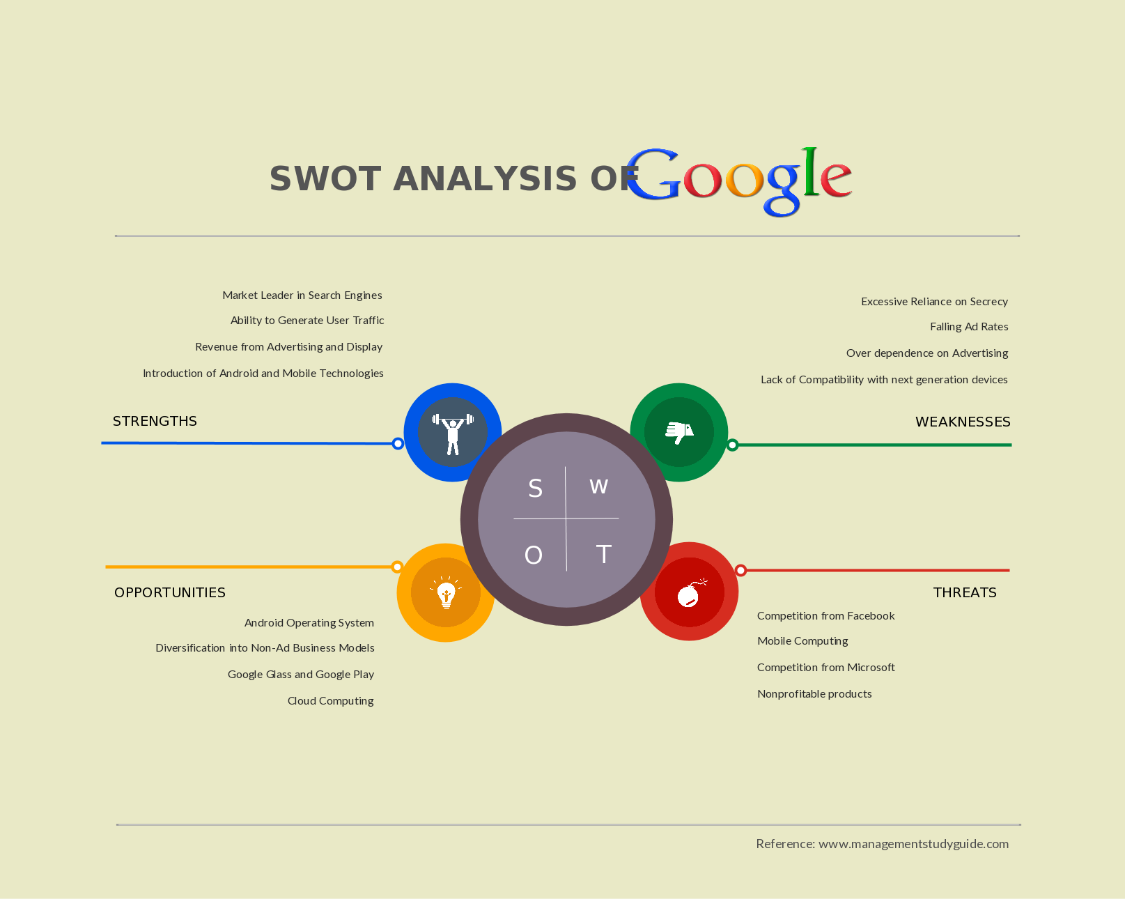 swot analysis of google  also known as alphabet  american multinational technology company