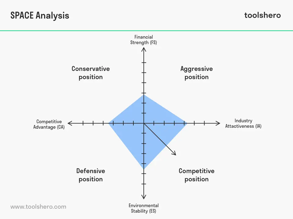 What Is The Space Analysis Definition And Explanation Toolshero Analysis Corporate Strategy Inventory Turnover