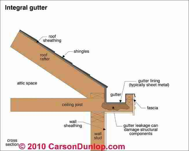 Slope Gutter Drainage Google Search Gutters How To Install Gutters Gutter