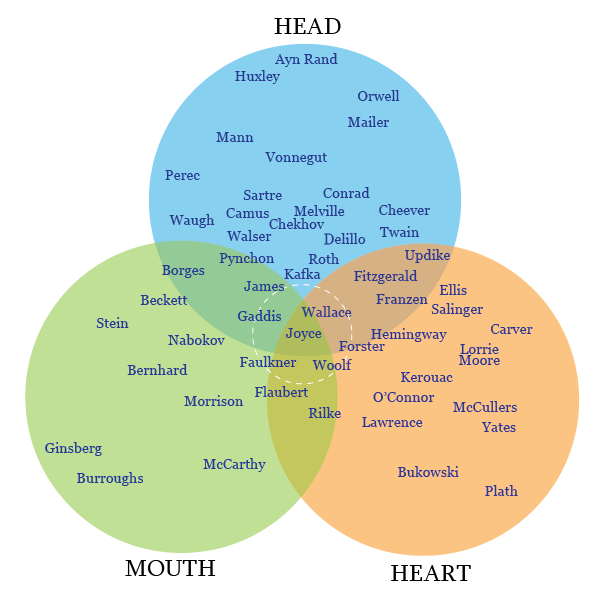 Where Do You Write From The Head The Heart Or The Mouth