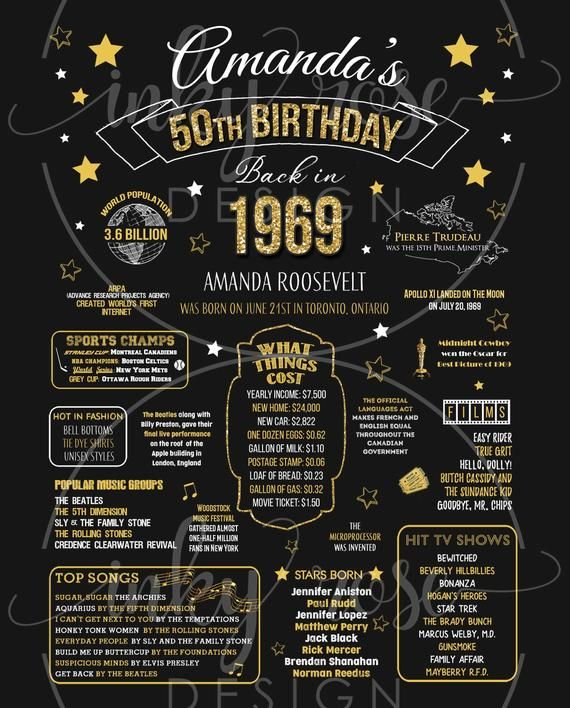 50th Birthday Poster Sign Canadian Printable 50th Birthday Gift For Women Men Party Decorations 1970 Birthday Poster Canada Chalkboard Anniversary Gifts For Parents 50th Anniversary Gifts Chalkboard Party