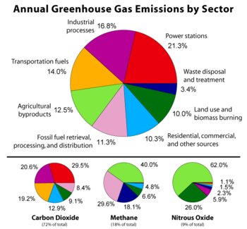 Annual Greenhouse Gas Emissión by Sector | Greenhouse gases, Greenhouse effect, Global warming facts