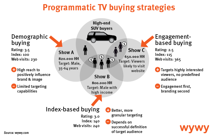 Programmatic tv how it works the players the right strategies programmatic tv how it works the players the right strategies wywy sciox Image collections